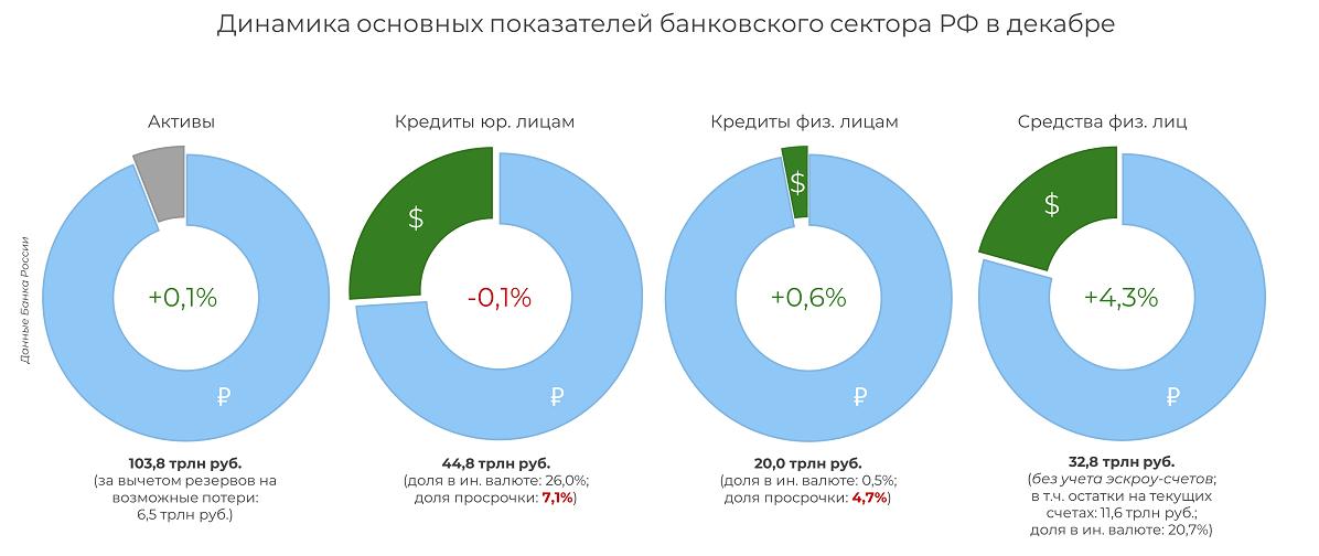 Нормативы Банка России нарушали в декабре 2020 года десять банков