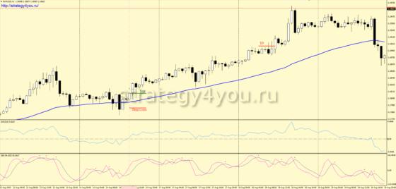 +2900 пунктов по EUR/USD — Стратегия форекс «DPO 3D»