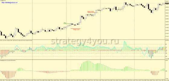 +1900 пунктов по Стратегии форекс «Зеленка» для GBP/JPY (H1)