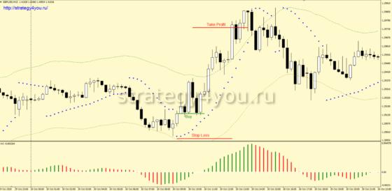 +1860 пунктов — стратегия форекс «YinYang» на стандартных индикаторах для GBP/USD (M15)