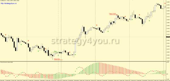 +3900 пунктов по GBP/USD (H1) — Стратегия форекс «TSS Filter»