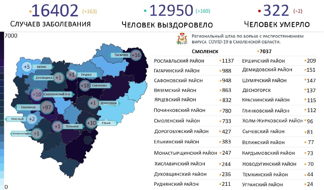 Новые случаи коронавируса выявили на 12 территориях Смоленской области