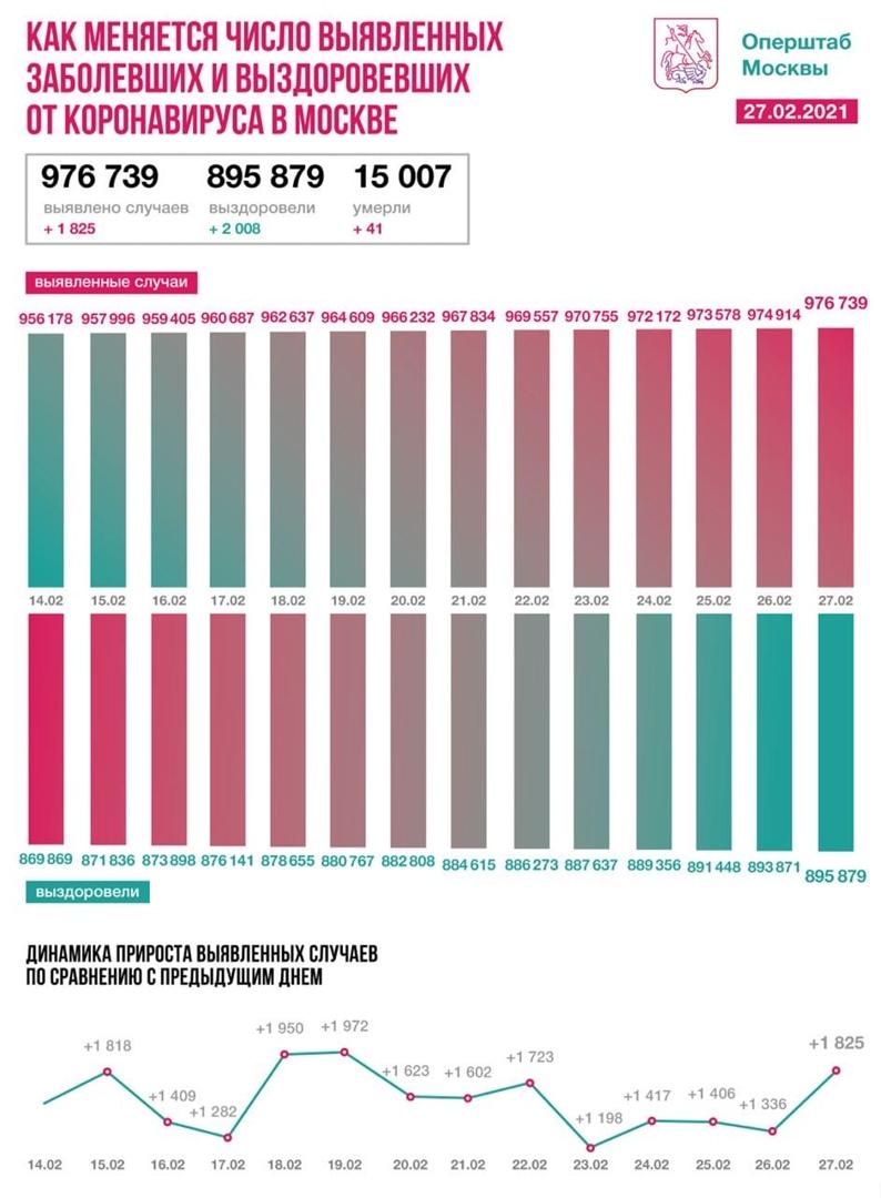 Оперативная статистика по коронавирусу в Москве на 27 февраля